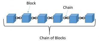 Блок в цепи Blockchain