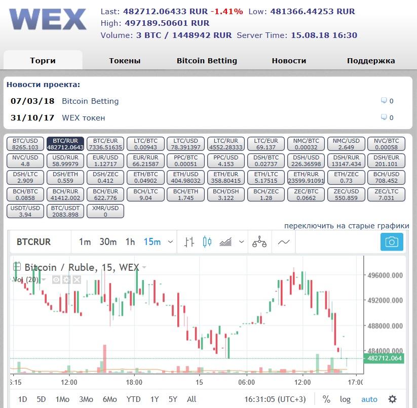 На бирже в графической форме представлены данные о курсах в режиме on-line