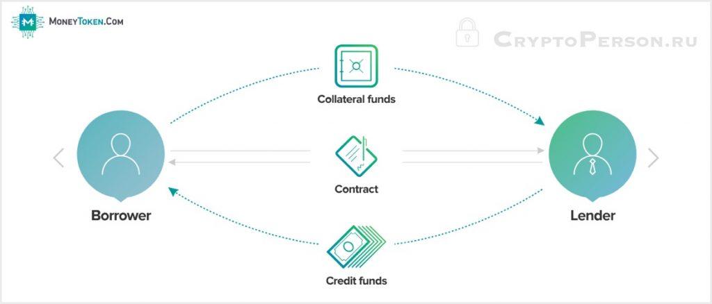 MoneyToken: обзор децентрализованной финансовой экосистемы
