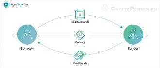 MoneyToken - обзор децентрализованной финансовой экосистемы