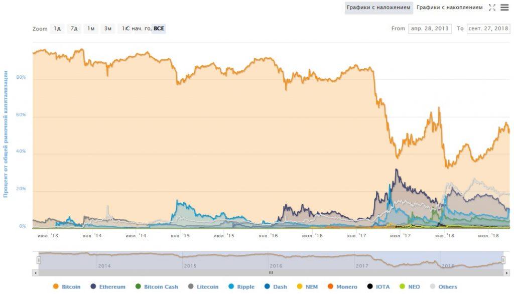 Весовое соотношение разных монет на рынке (уровни капитализации) по отношению к биткойну за период с 28.04.2013 по 27.09.2018