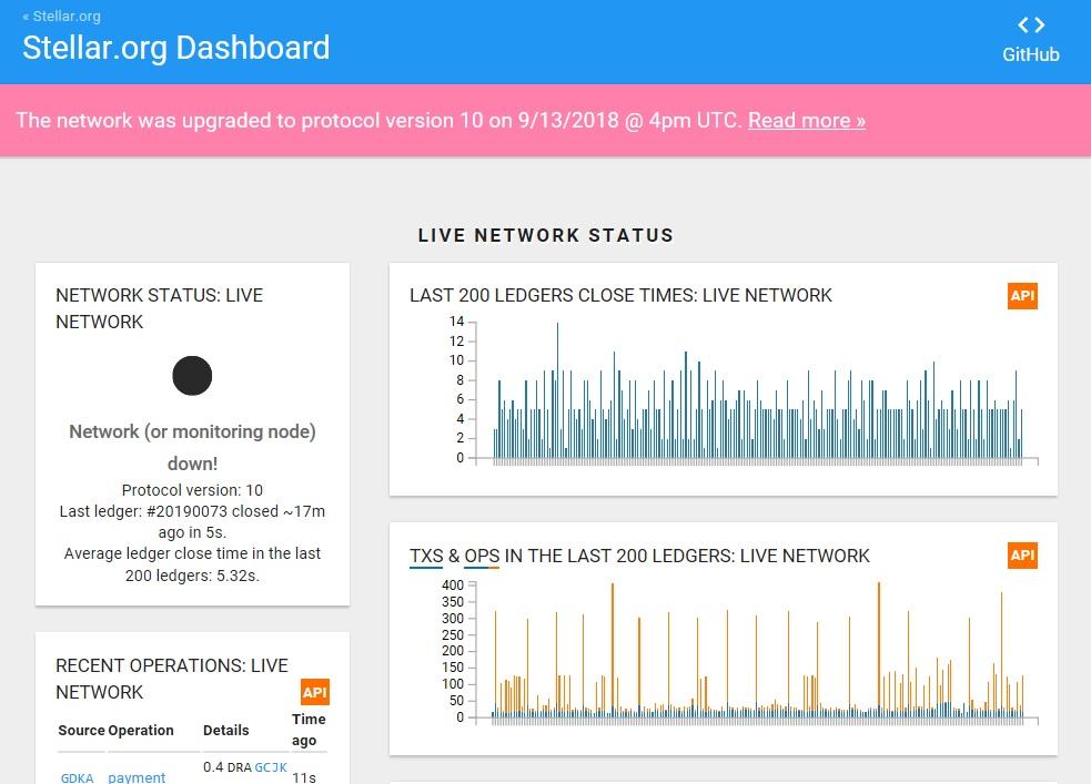 Оперативная информация с dashboard.stellar.org