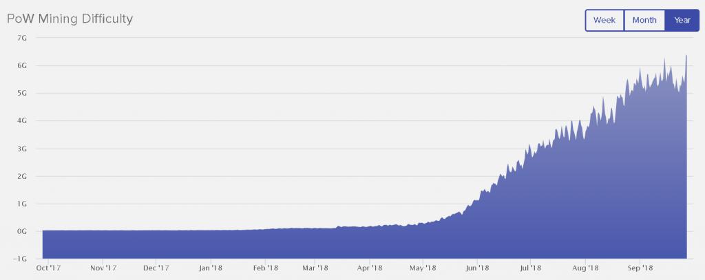 График сложности майнинга Decred за последний год